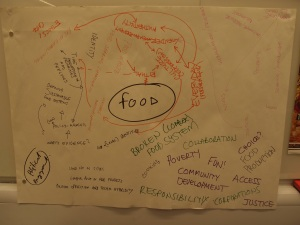 A 'mind map' on the theme of food which participants created to initiate dialogue