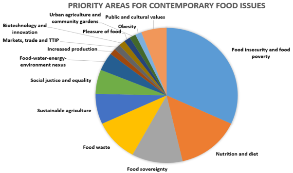 Results of the online poll of priority areas for contemporary food issues
